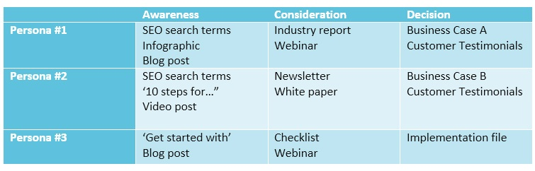 Table-creating-effective-content-marketing-1.jpg