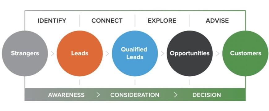 inbound sales methodology Living Stone.jpg