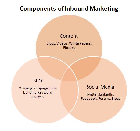 inbound.marketing.ven.png